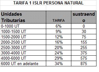 Tarifa 1 ISLR Persona Natural