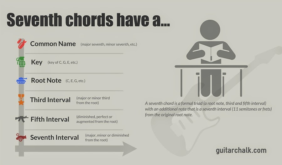 The Complete Guide to Actually Understanding Seventh Chords