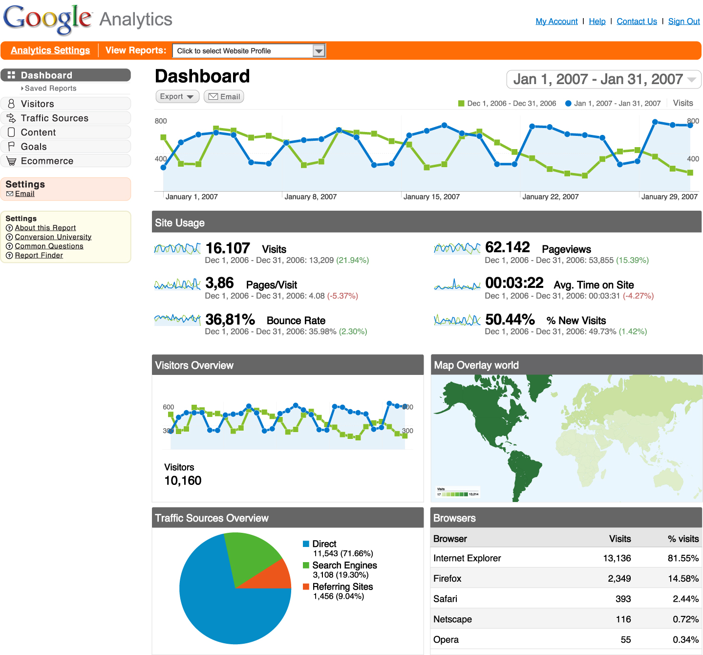 Google Analytics: 6 Crucial Metrics To Monitor Your Blog's