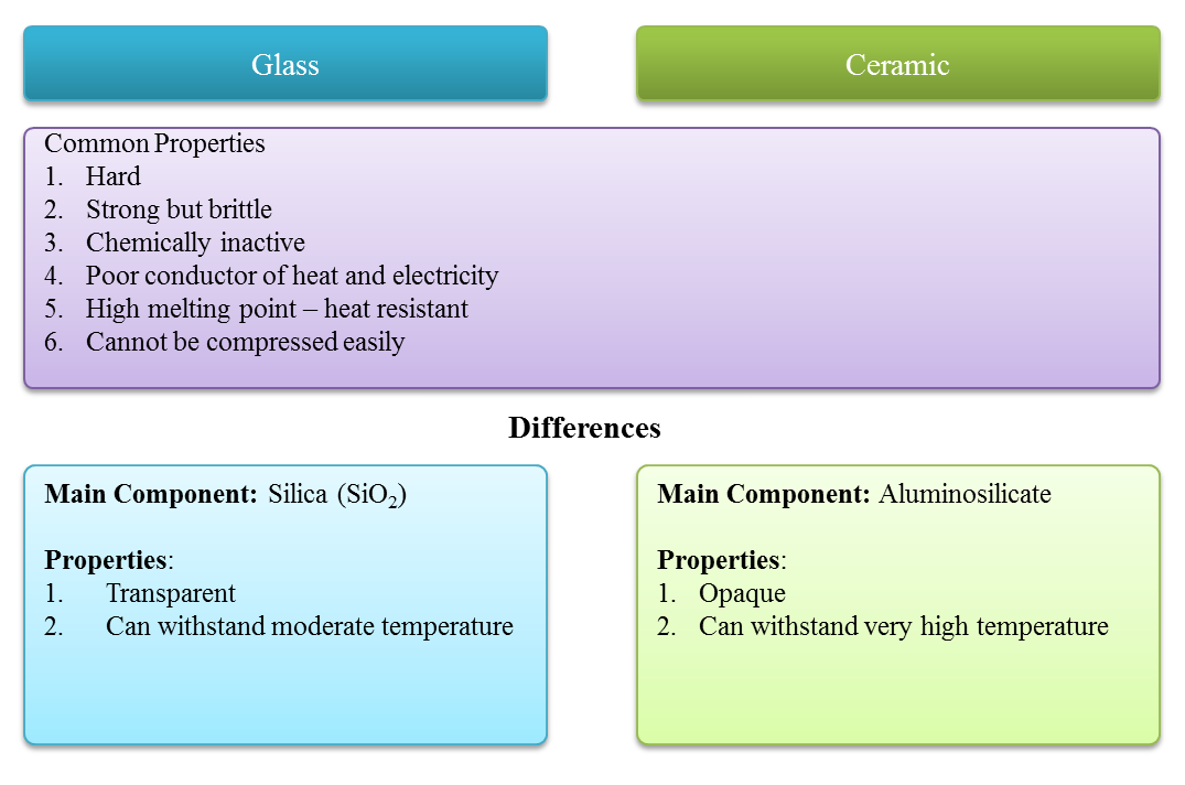 comparing glass and ceramic spm chemistry form 4 form 5 revision notes. Black Bedroom Furniture Sets. Home Design Ideas