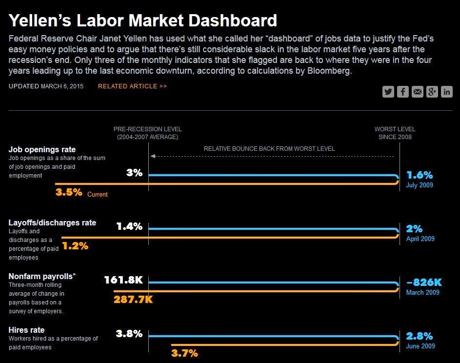 イエレンダッシュボード 労働時間 広義の失業率