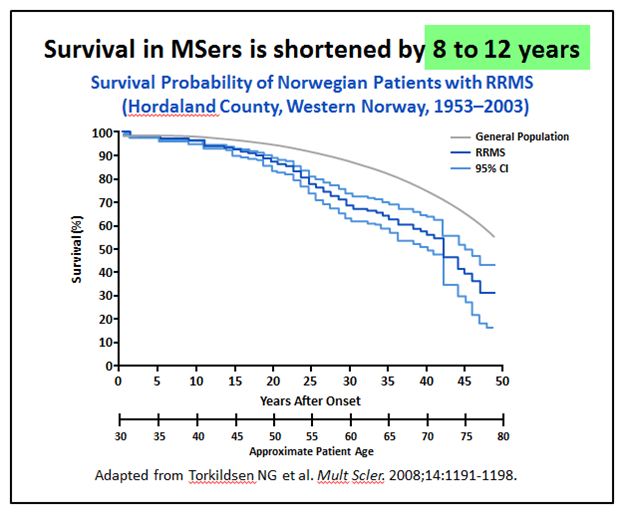 multiple sclerosis research: new survey: life expectancy in msers, Skeleton