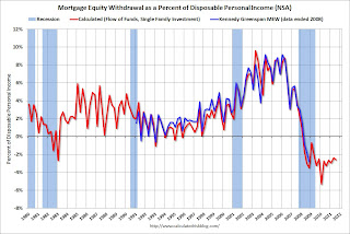 Q3 2011: Mortgage Equity Withdrawal strongly negative