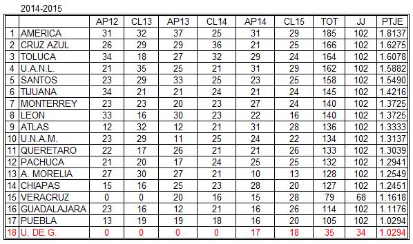 Futbol Mexicano Porcentajes 2016 | Calendar Template 2016