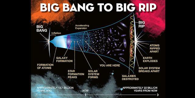 Illustration of the Big Rip scenario (Jeremy Teaford / Vanderbilt)