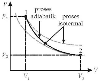Pada proses adiabatik, kurva p–V lebih curam dibandingkan dengan kurva p–V pada proses isotermal.