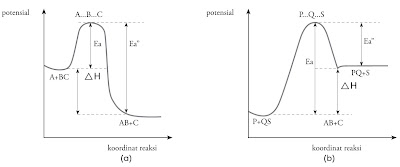 diagram potensial reaksi eksoterm dan endoterm