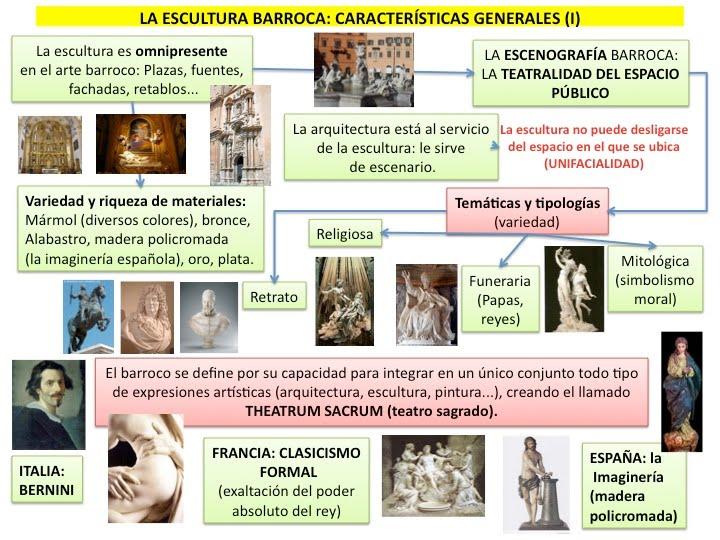 Profesor de historia geograf a y arte arte barroco for Arte arquitectura definicion