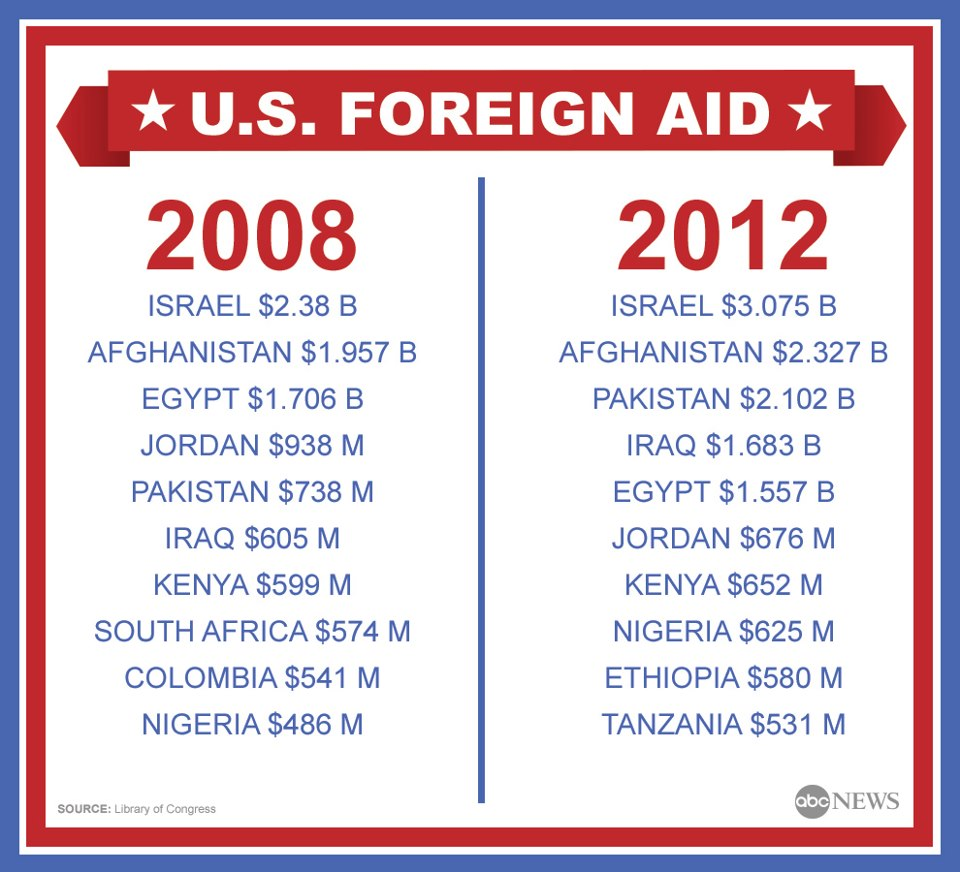 united states foreign aid The united states agency for international development (usaid) was established by the foreign assistance act of 1961 kennedy claimed that by uniting foreign assistance programs, the us could better maintain its place as a global leader and moral compass.