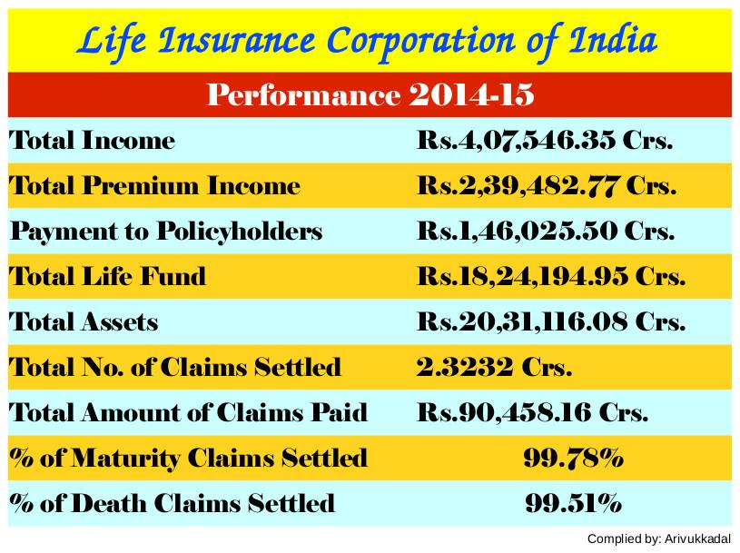 LIC's Performance 2014-15