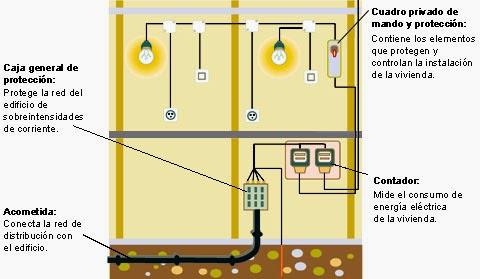 Instalaciones el ctricas mcm instalaciones el ctricas mcm for Instalacion electrica de una vivienda paso a paso