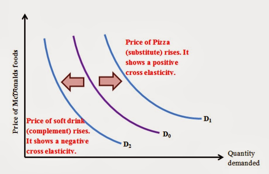 cross elasticity of demand in the housing market While there are many types of elasticity of demand  flavoring increases as a result of short market a business to know the cross elasticity of demand.
