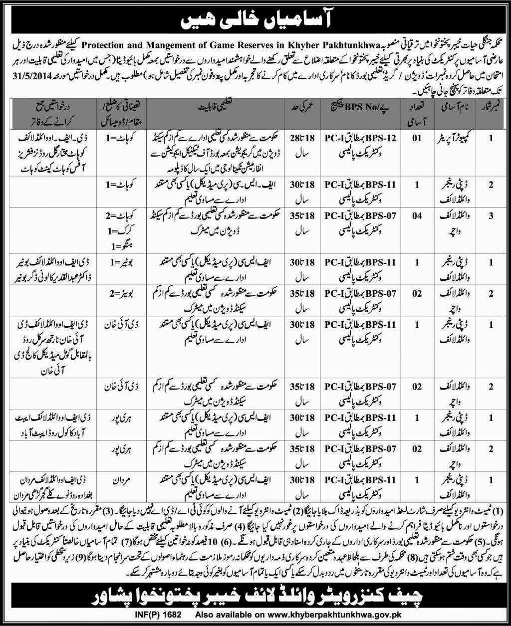 Managers and Computer Operator Jobs in Protection and Management of Game Reserves, KPK