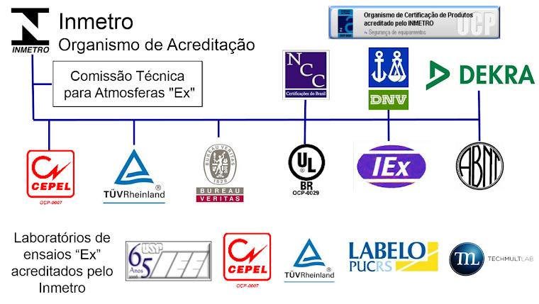 """Estrutura de certificação de produtos e serviços """"Ex"""" no Brasil."""