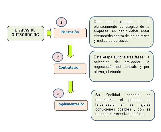 ETAPAS DEL OUTSOURCING