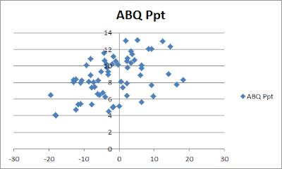 Strangely Enough, The Pacific Decadal Oscillation (PDO) Seems To Correlate Better With Precipitation In Albuquerque Than San Francisco