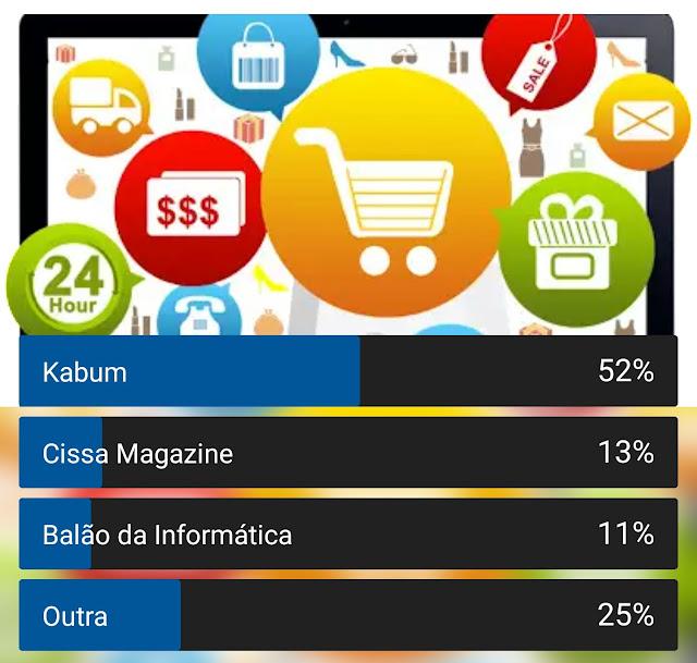 Pesquisa aponta KaBuM porquê a loja de eletrônicos preferida entre nossos leitores 2
