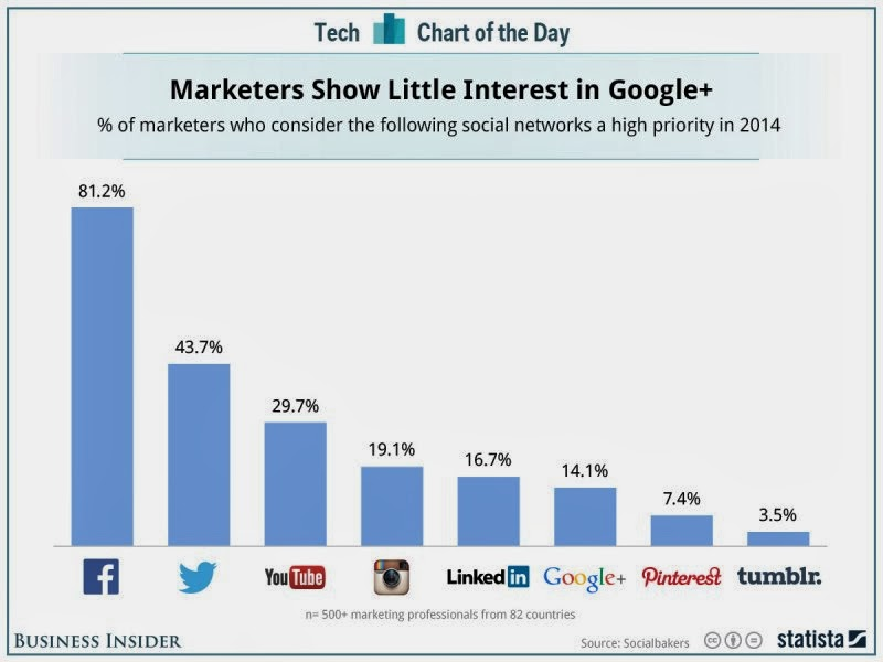 Google+ is of little interest to marketers but Tumblr is even less significant in 2014