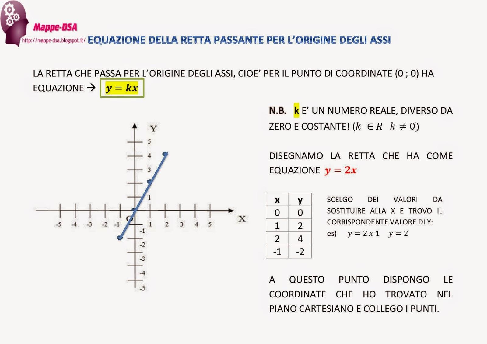 equazioni di primo grado test