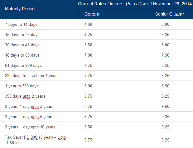 Mortgage Loan Interest Rates Bankbazaar