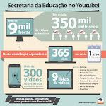 Vídeos da Secretaria de Educação de São Paulo