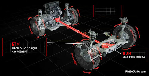 Fiat 500X All-Wheel Drive System