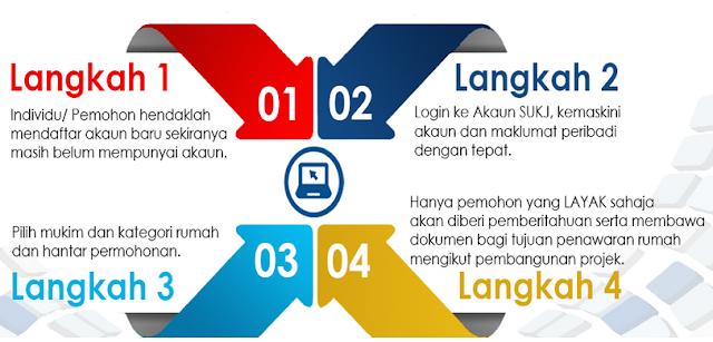 cara nuat permohonan rumah mampu milik Johor