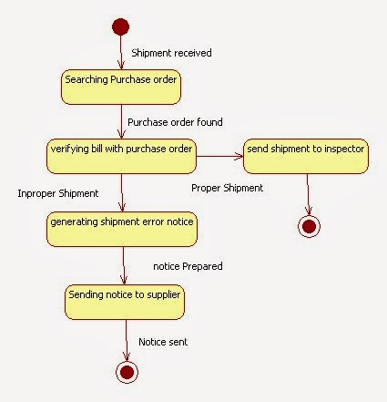 State Chart Diagram For Inventory Management System Java