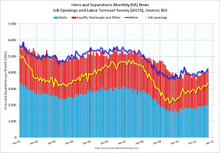 Job Openings and Labor Turnover Survey