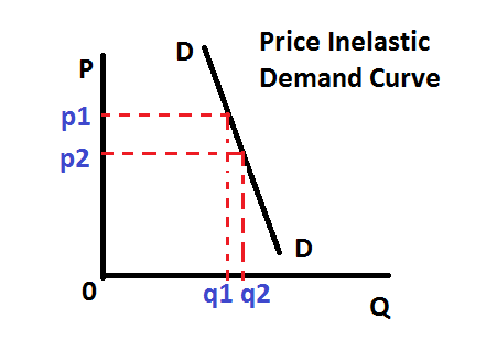 Inelastic Definition What Is