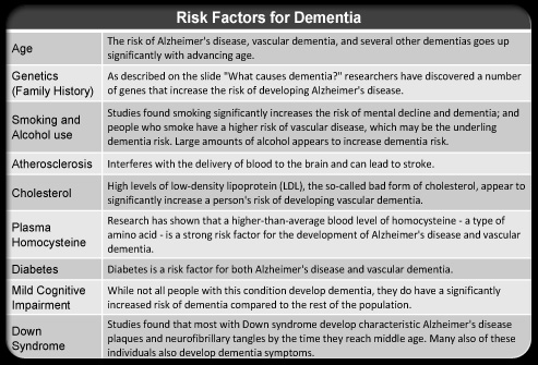 symptoms causes and possible solutions of dementia Learn about dementia and alzheime's disease including vascular dementia what are the symptoms of dementia there are many causes of dementia including vascular dementia the condition is often separated between reversible where treatment is possible and irreversible.