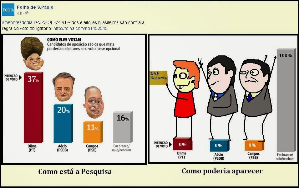 Intenção de votos na data de hoje segundo o Jornal Folha, e como deveria estar.