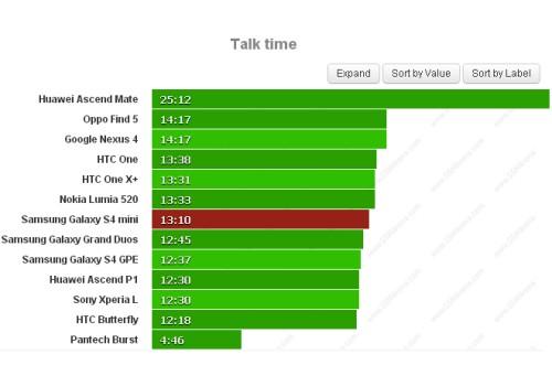 Più che buoni risultati durante l'autonomia delle chiamate telefoniche per il Galaxy S IV mini che si assestano a 13 ore e 10 minuti di autonomia