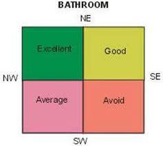 Bathroom Mirror Vastu vastu shastra tips for home and office: vastu for bathroom