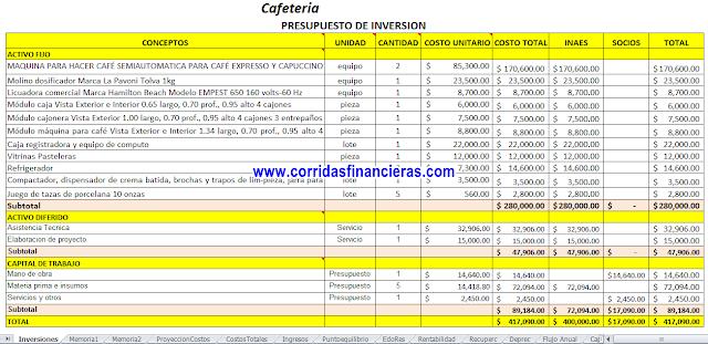 Plan de negocios financiero de cafeteria