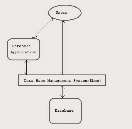 Dbms basics terms and points to remember bank exams today dbms model altavistaventures Image collections