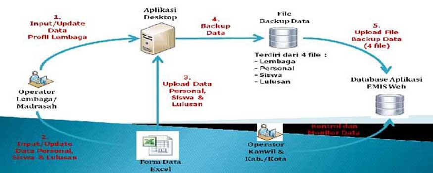 Update Komponen Pemutakhiran Data Emis