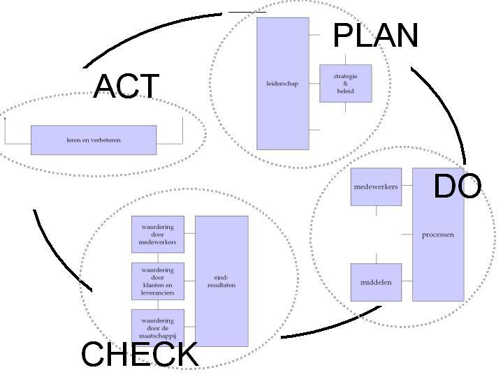 organisatie en leidinggeven