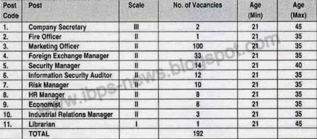 corporation bank so recruitment vacancies