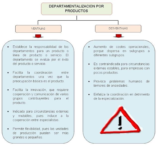 DEPARTAMENTALIZACIÓN POR PRODUCTOS