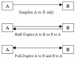 Data transmission modes in networking