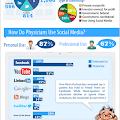 Infografía Social Media en Salud