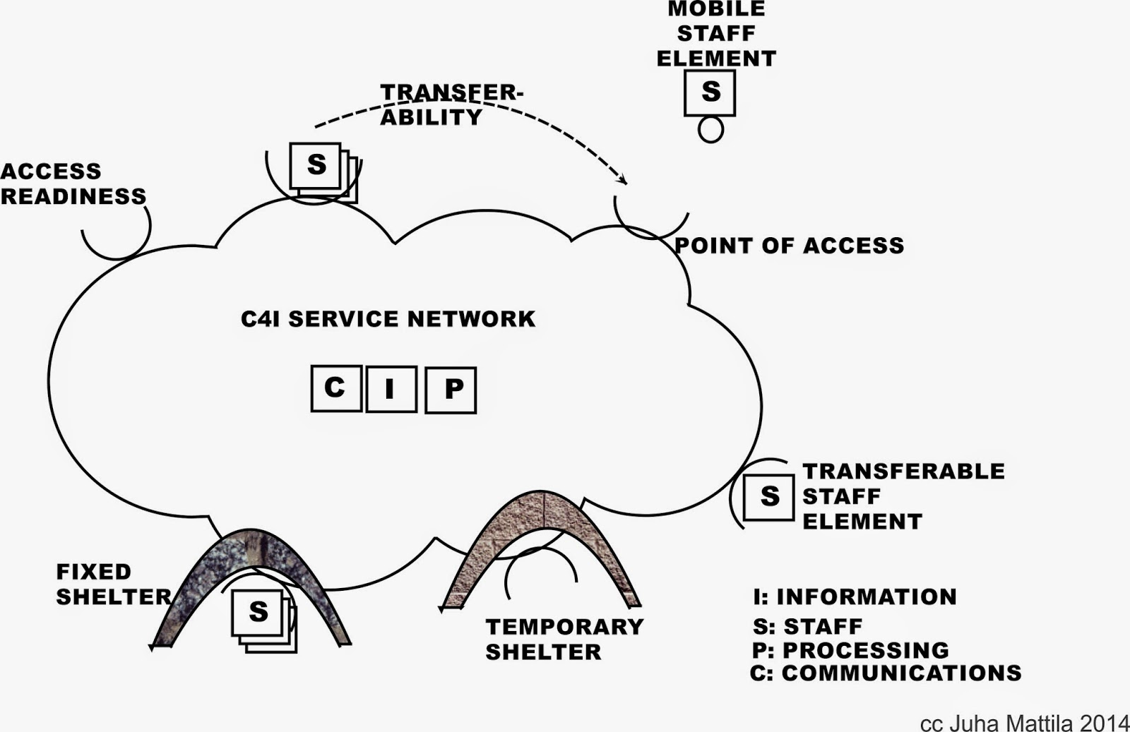 thoughts about c4i systems  part b  host based information security and security operations in