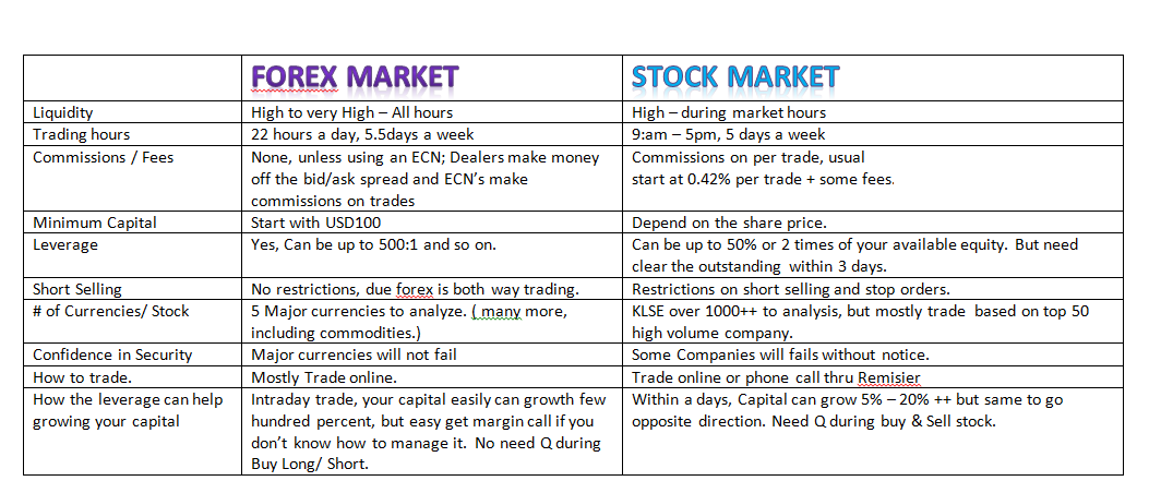 Forex vs stock market