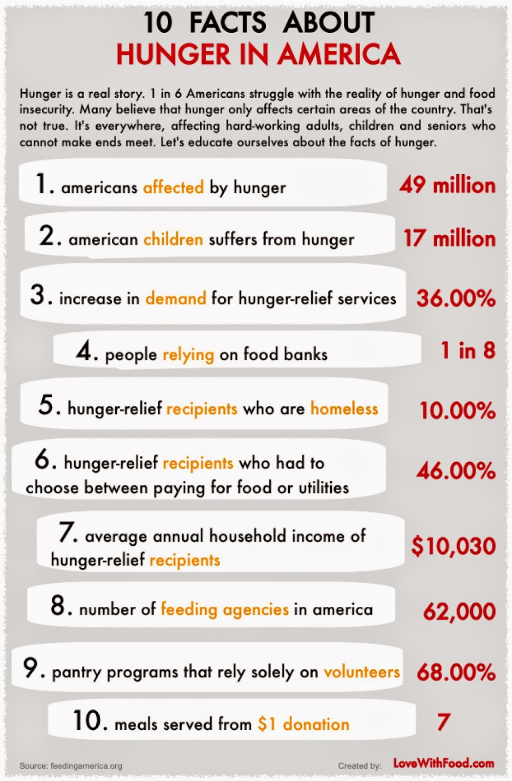 The Truth Behind Why 49 Million Americans Cant Buy Affordable, Healthy Food