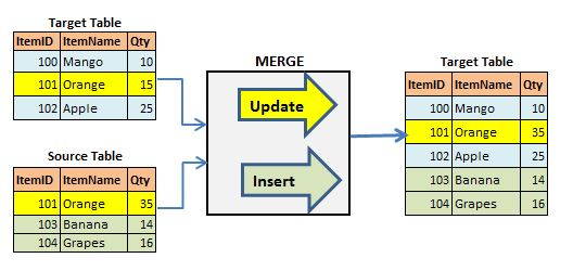Microsoft business intelligence data tools sql merge - How to merge two tables in sql ...