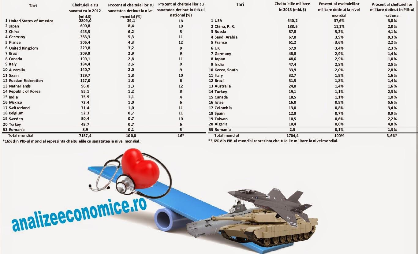 Topul cheltuielilor pentru sănătate și înarmare pe țări