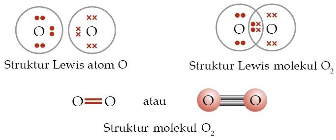 ... , Pengertian, Soal, Kunci Jawaban, Senyawa, Unsur Kimia, Atom