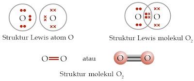 Struktur Lewis atom O