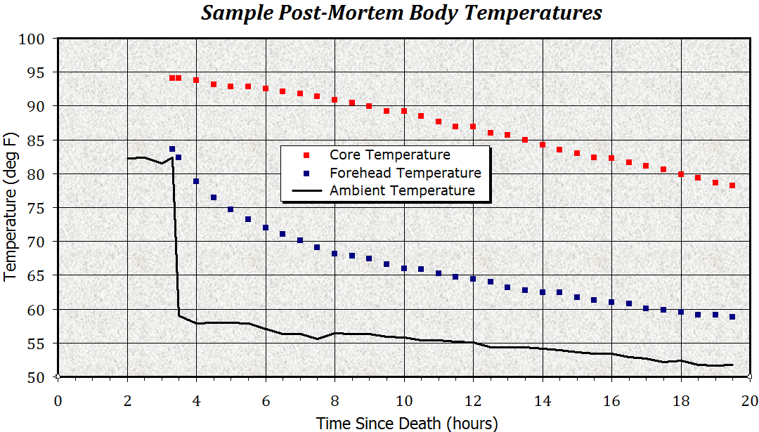 Human Decomposition Rate At Room Temperature